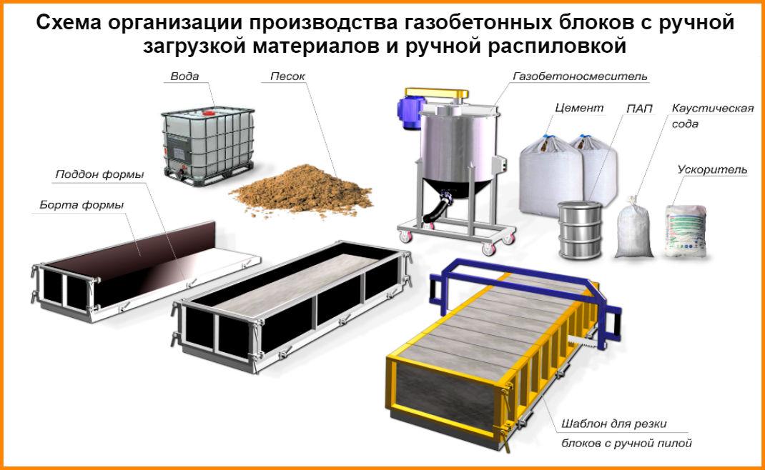производство автоклавного газобетона оборудование цена