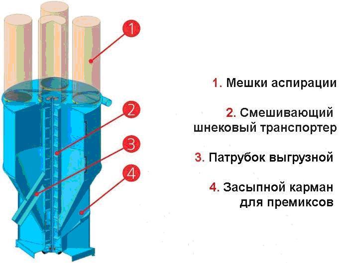 Вертикальный смеситель своими руками