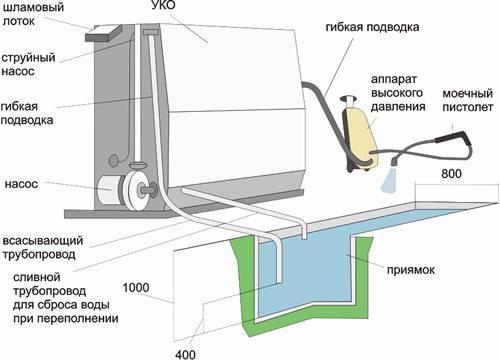 Схема работы очистной установки автомоек УОВС (Базовый вариант) .