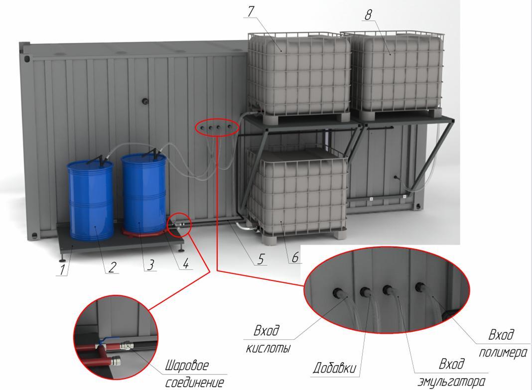 Оно в полной мере использует горячий газ из горелки для плавления битума и извлекает битум из бочек, с.