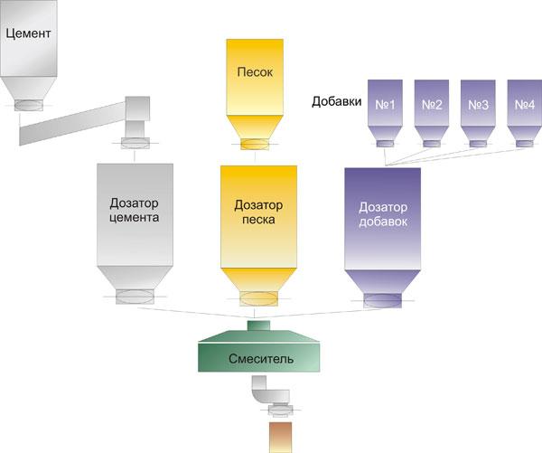 Структурная схема завода по производству сухих смесей.