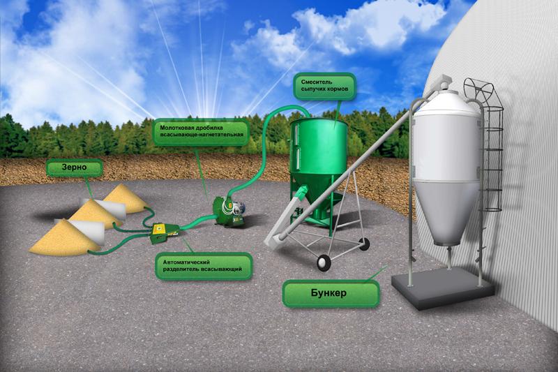 Схема технологического процесса производства и подачи комбикорма.