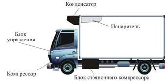 аврефрижераторный транспорт и контейнеры