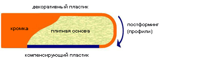 постформинг