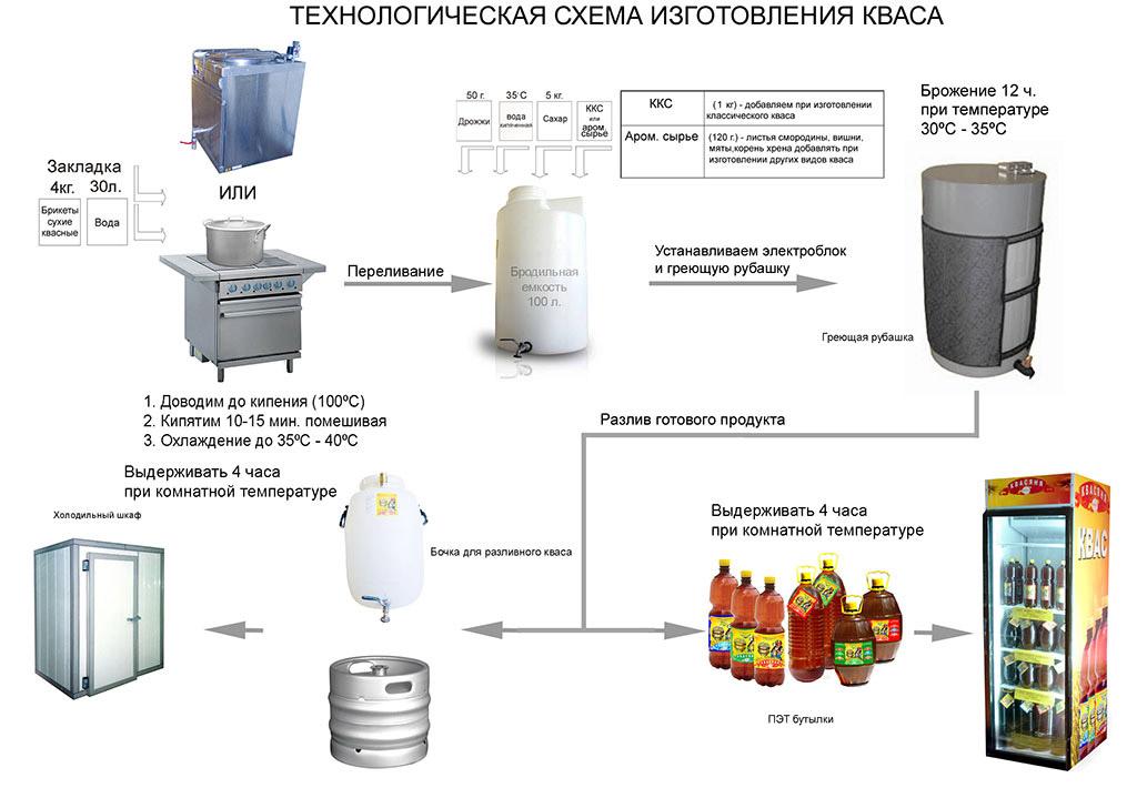 Рецепт минералки в домашних условиях - Ubolussur.ru