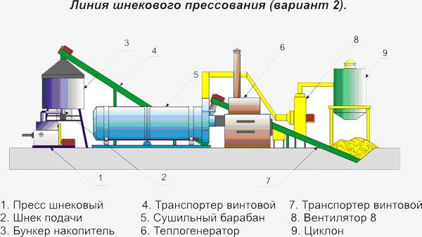 Схема технологической линии производства колбасы.  Блок схема технологическойлинии.